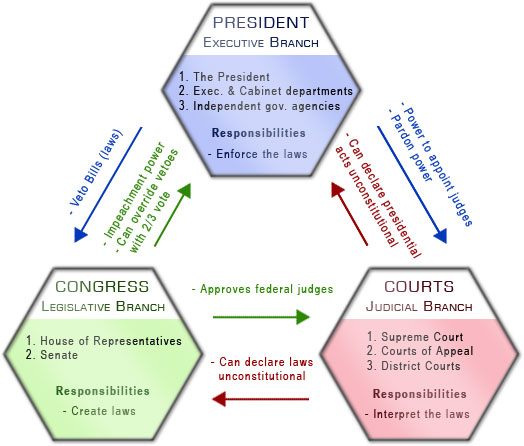 """legislative branch powers Introduce students to the legislative branch in one class period with this easy lesson plan see that """"all legislative powers"""" were given to """"a."""